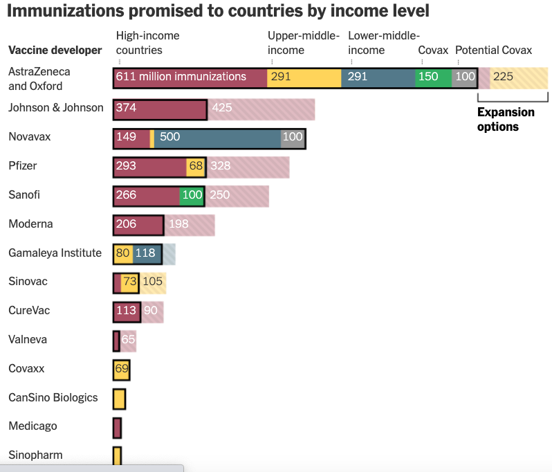 a chart showing immunizations promised to different income countries by the major vaccine/pharmaceutical developers