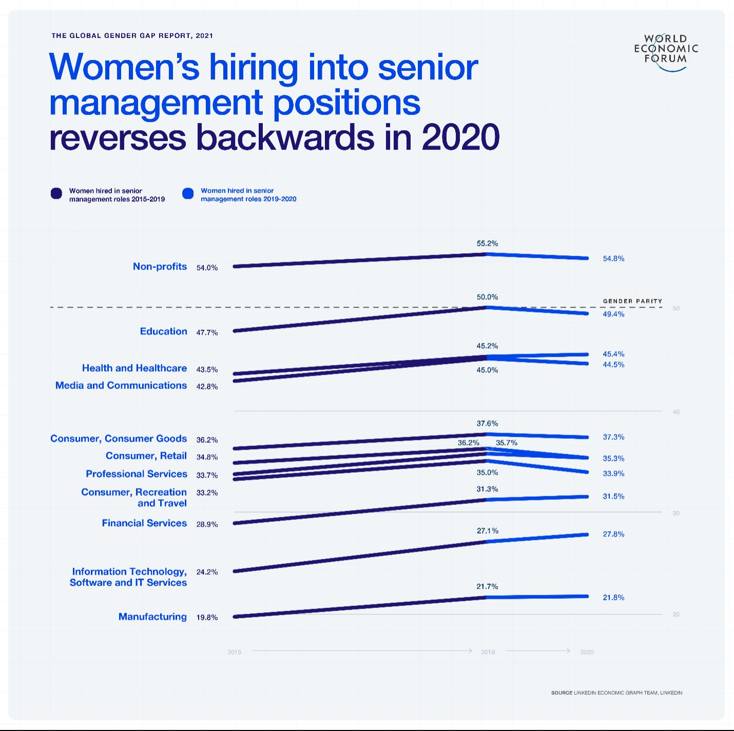 Global Gender Gap Report 2021 - women's hiring senior management roles in 2020