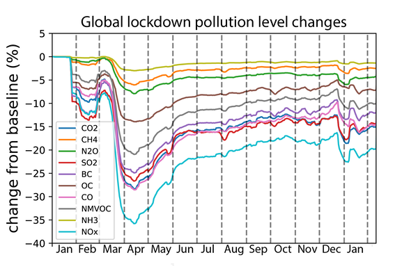 a chart showing the levels of pollution throughout the pandemic