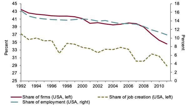Source: Decker et al. (2014).