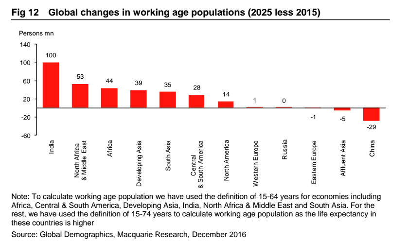 Global changes in working age populations.