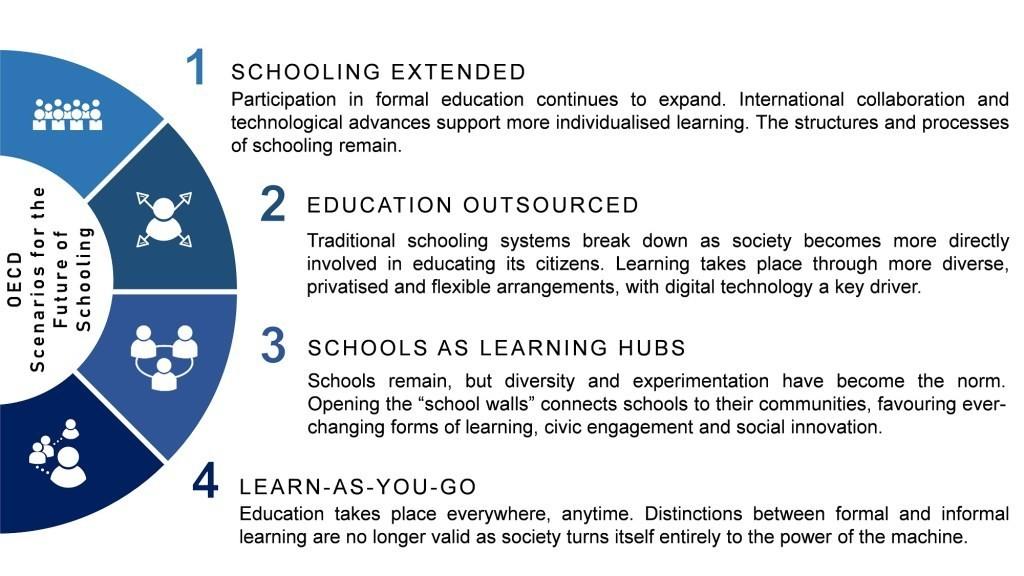 Future proof? Four scenarios for the future of schooling