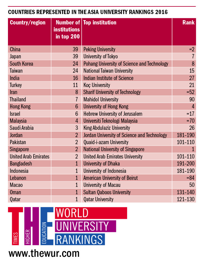 Countries in Asia with the best universities