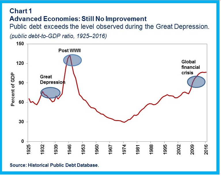 Public debt exceeds the level observed during the Great Depression.