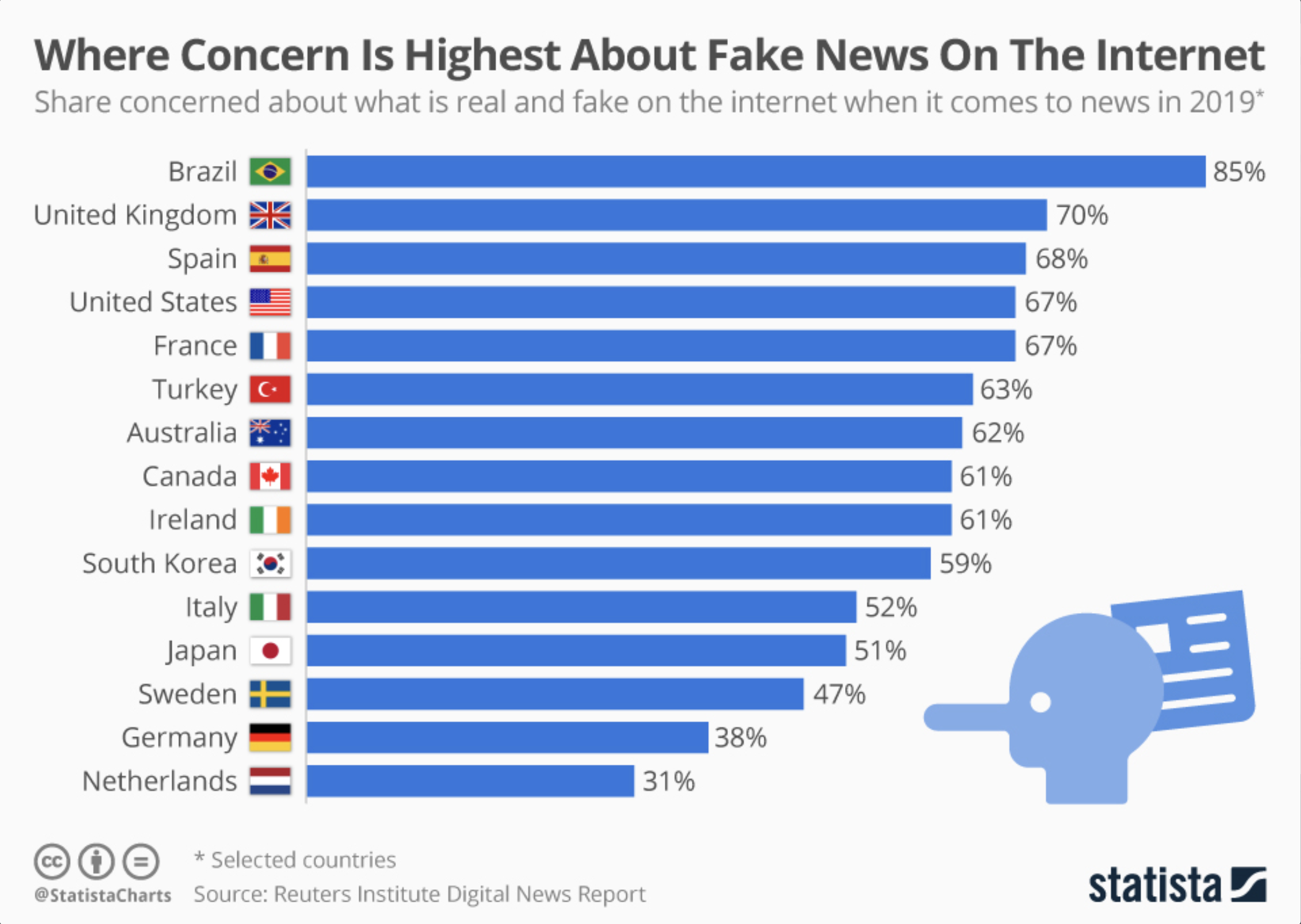 What do different countries' concerns about fake news online say about their media as a whole?