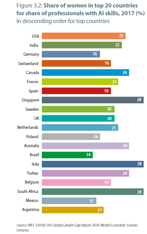 Share of women in top 20 countries for share of professionals with AI skills.
