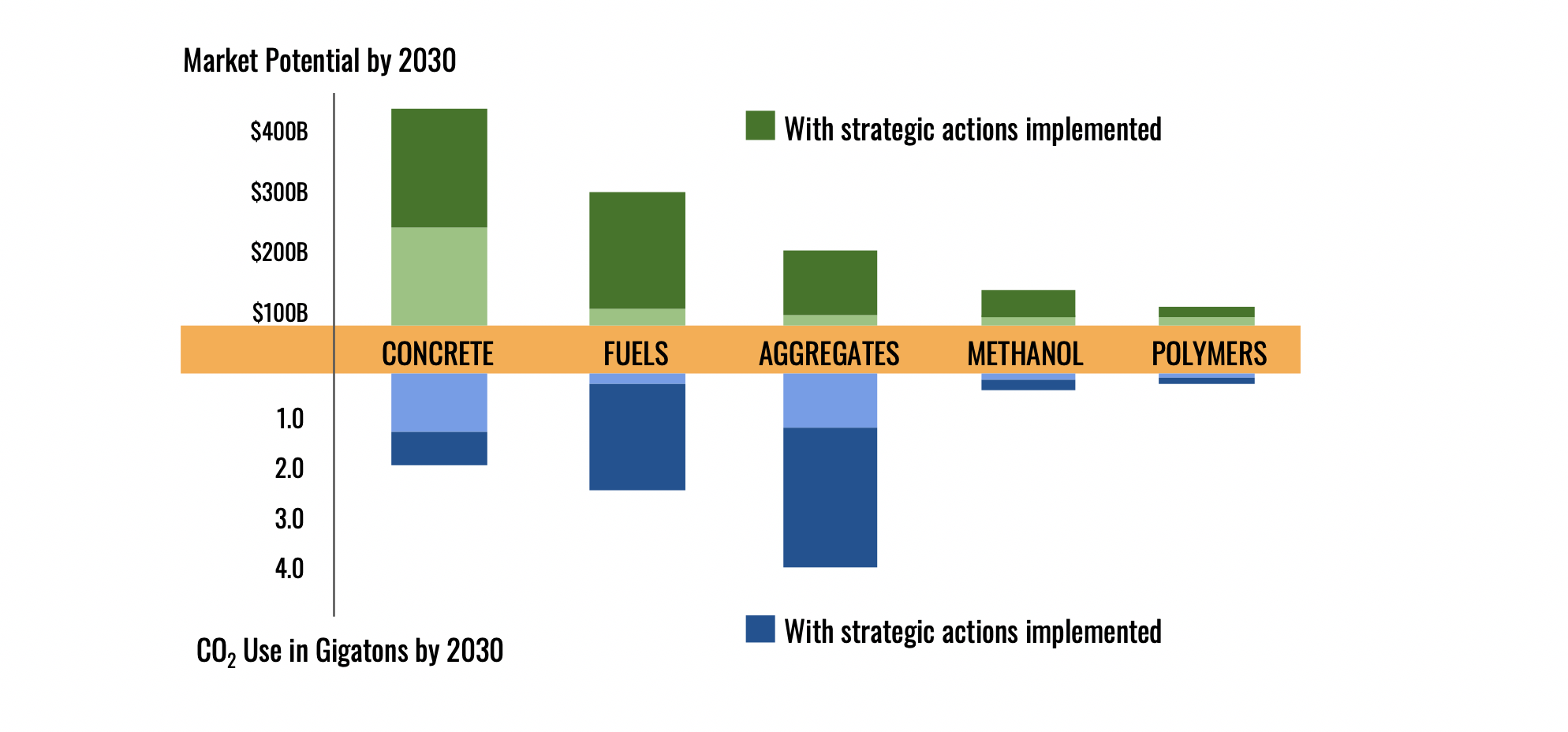 Strategic policy action can unlock huge market opportunities