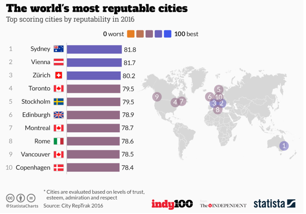 These are the world's most reputable cities