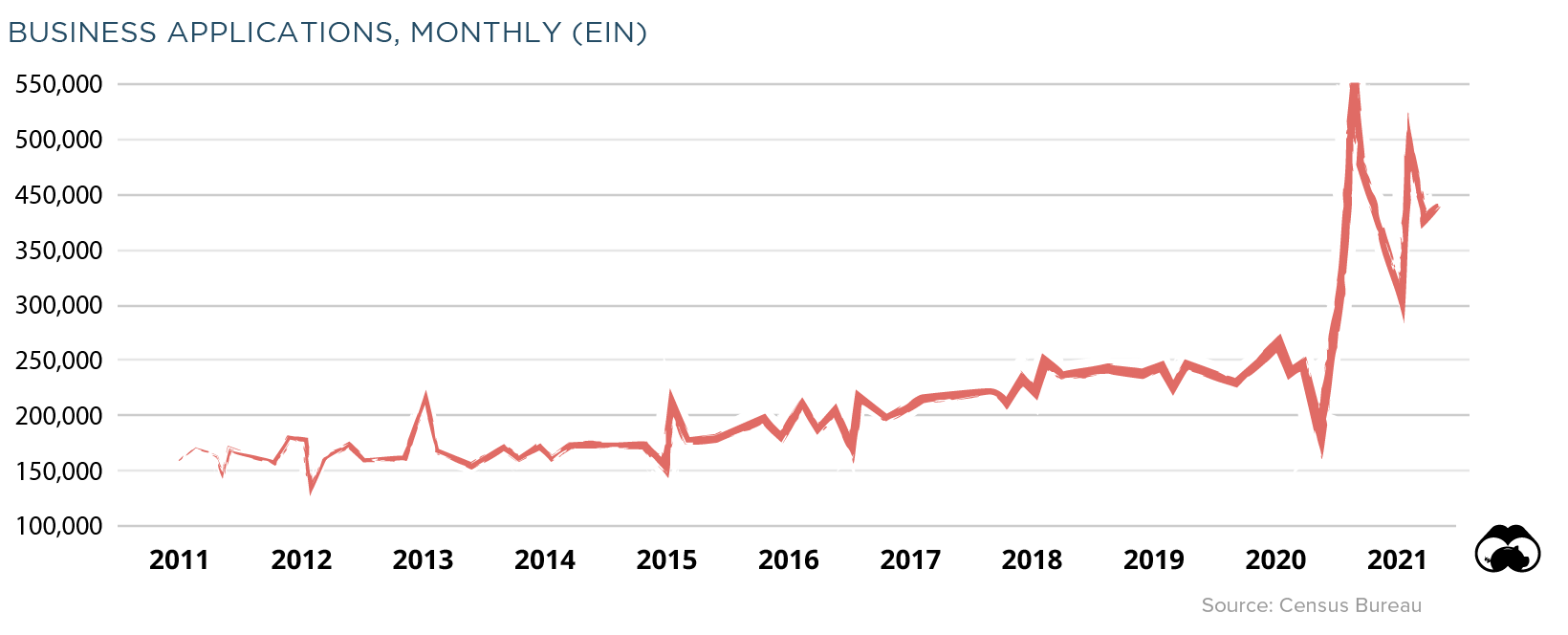 Chart showing the rise of EIN business applications