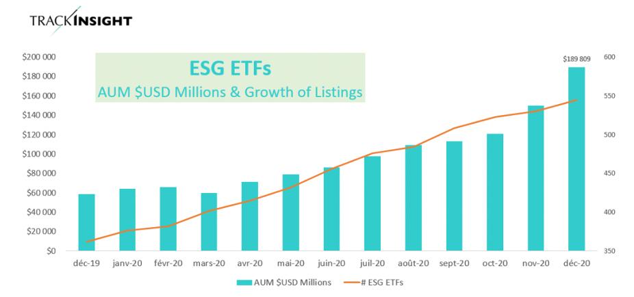 ESG ETF growth soared in 2020.