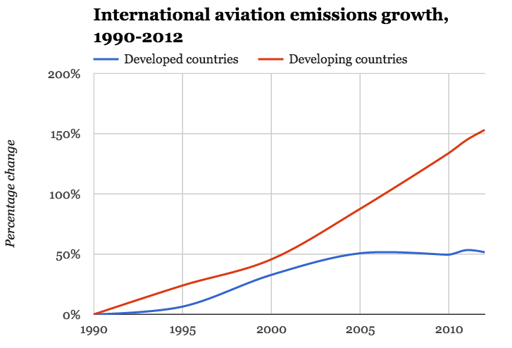 International aviation emissions 1990-2012