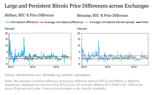 Bitstamp short selling