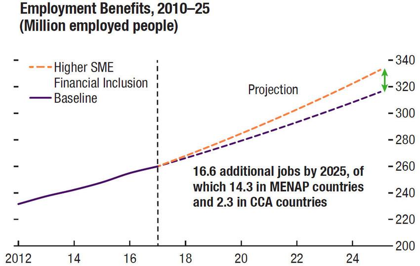 Employment Benefits MENA