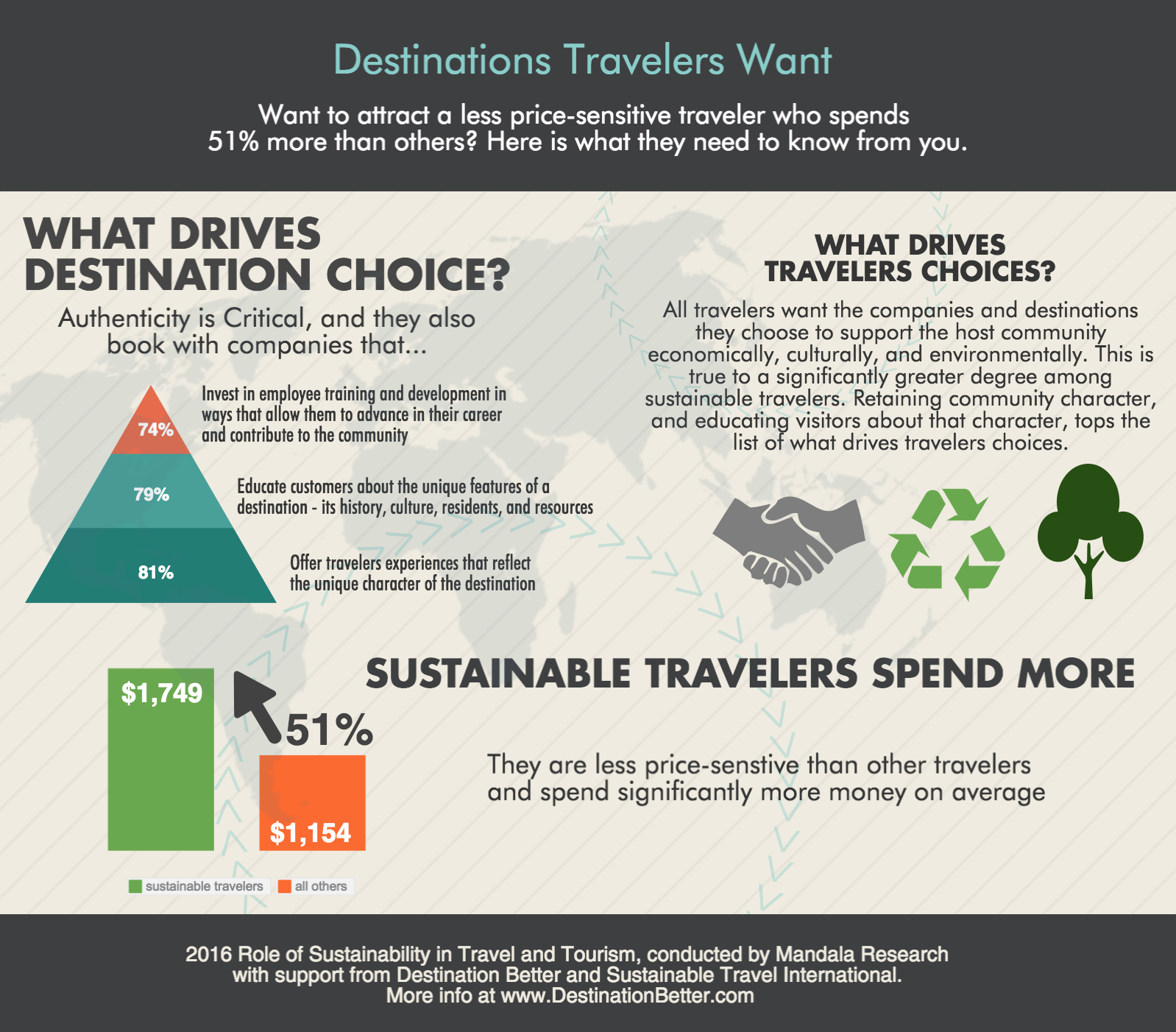 how does tourism contribute to the economy