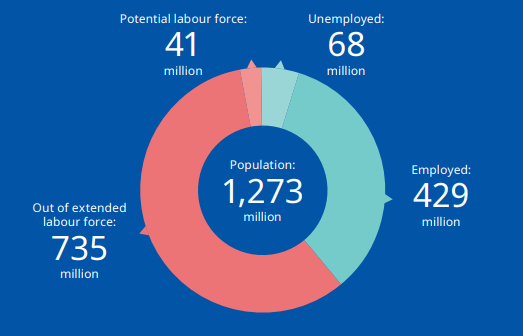 The global labour market for youth in 2019