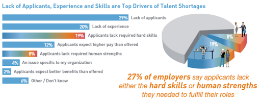What's driving the skills shortage?