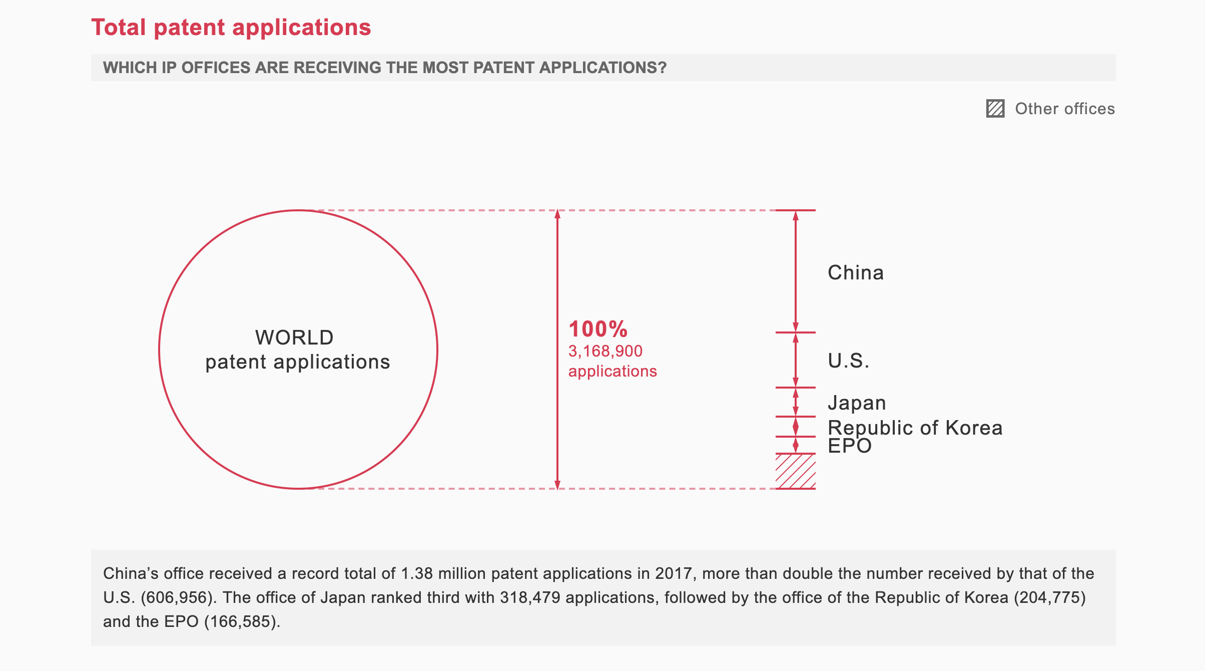 In 2017, China's patent office received more than twice the number of applications as its US counterpart