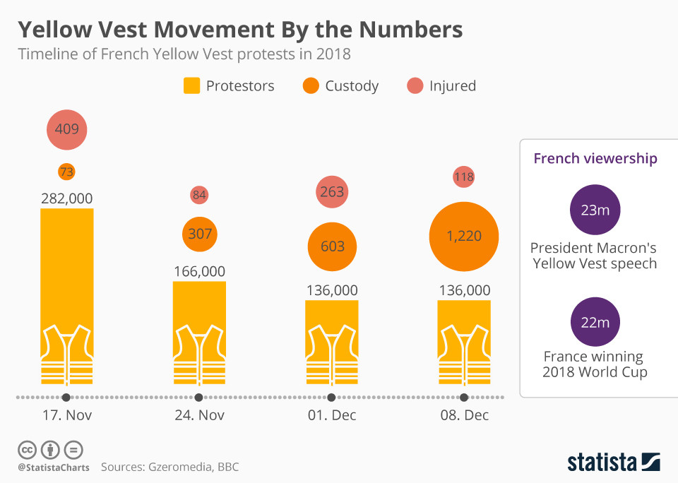 The yellow vest movement in numbers