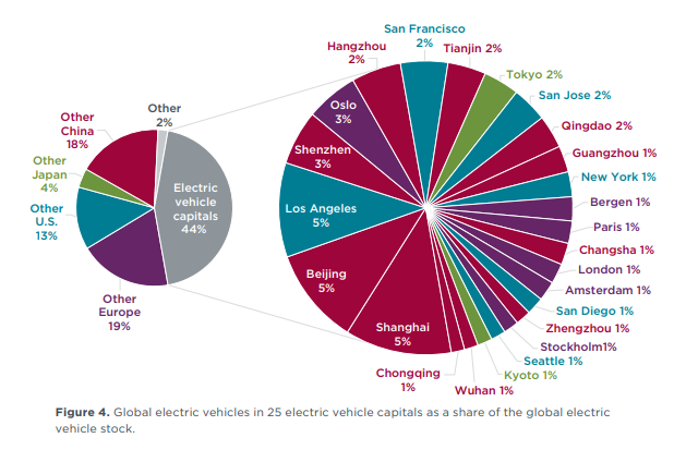 Electric vehicle capitals around the world.