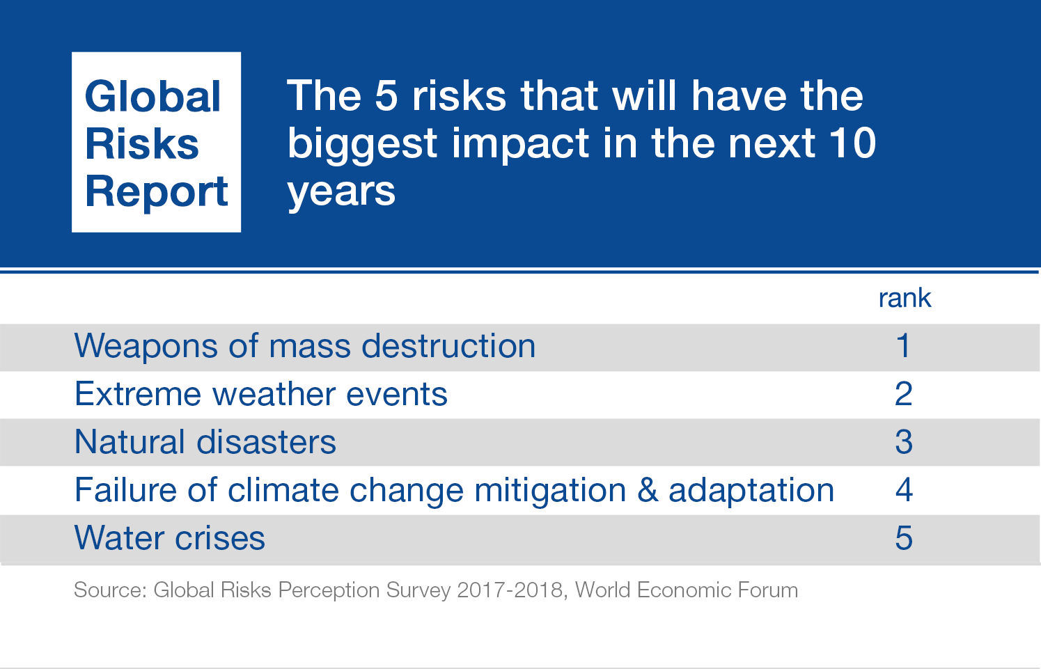 These Are The Biggest Risks The World Faces World