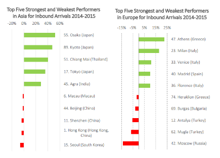 Top five strongest and weakest performers in Asia for outbound arrivals