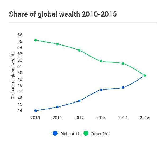 Share of global wealth 2010- 2015