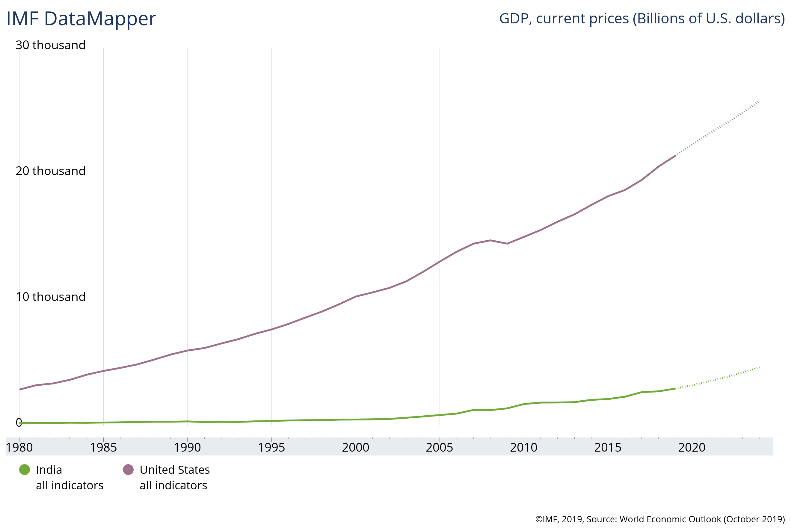 gdp India US