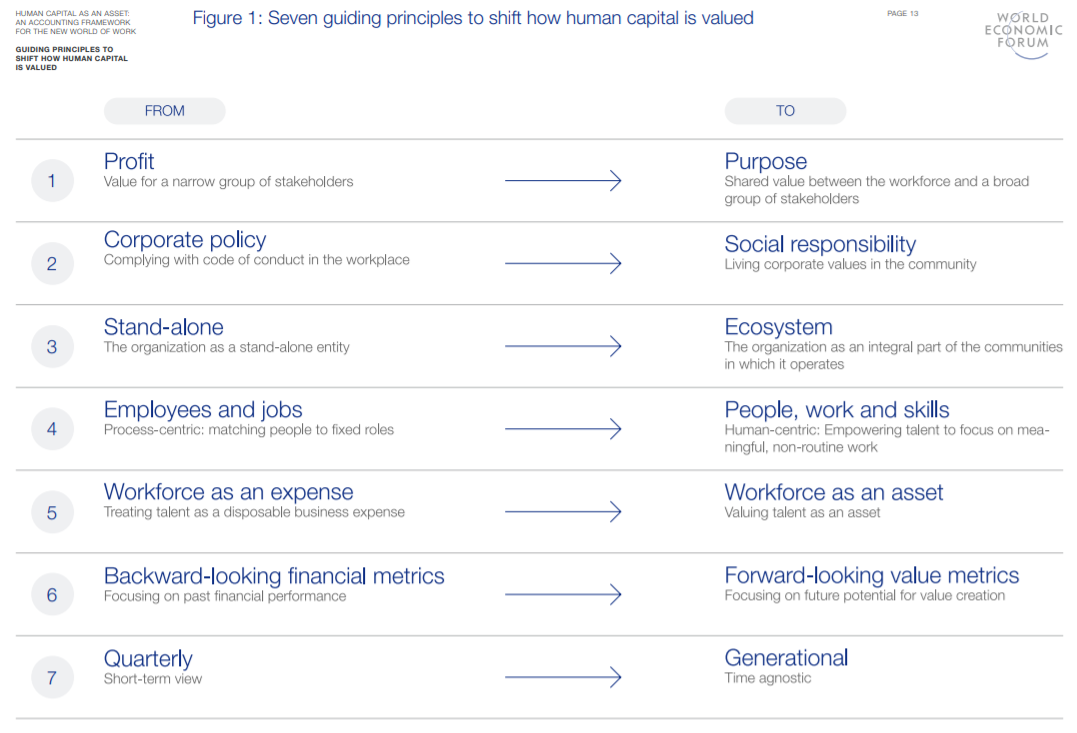 principles-of-measurement-of-human-capital-value