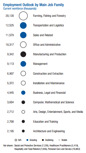 ASEAN regional profile, taken from the World Economic Forum Future of Jobs report