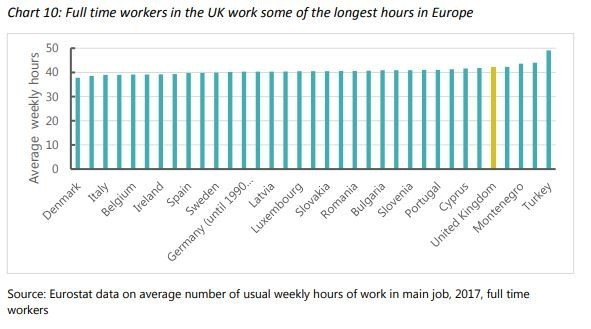 Full-time workers in the UK do some of the longest hours in Europe.
