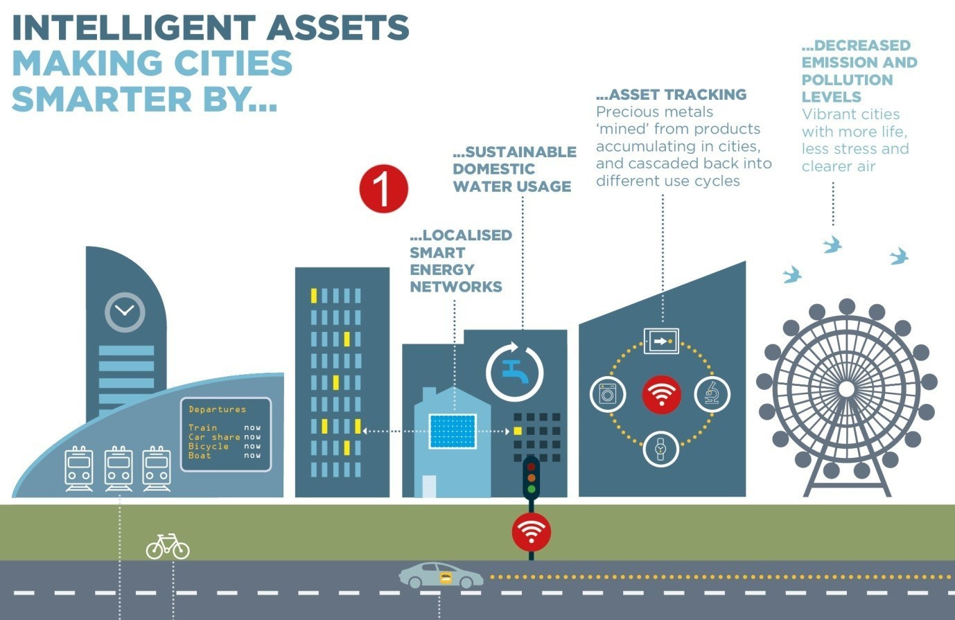 4 Ways Smart Cities Will Make Our Lives Better World
