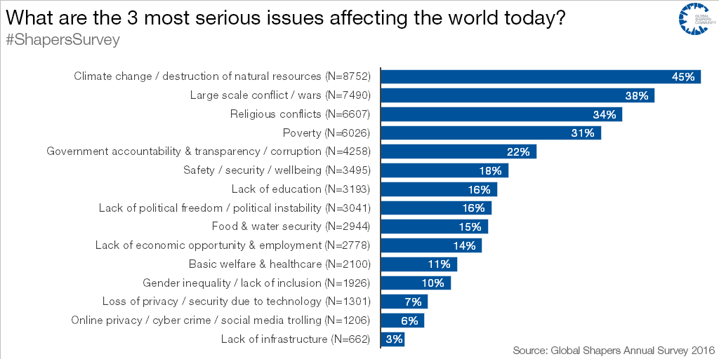 What are the 3 most serious issues affecting the world today?