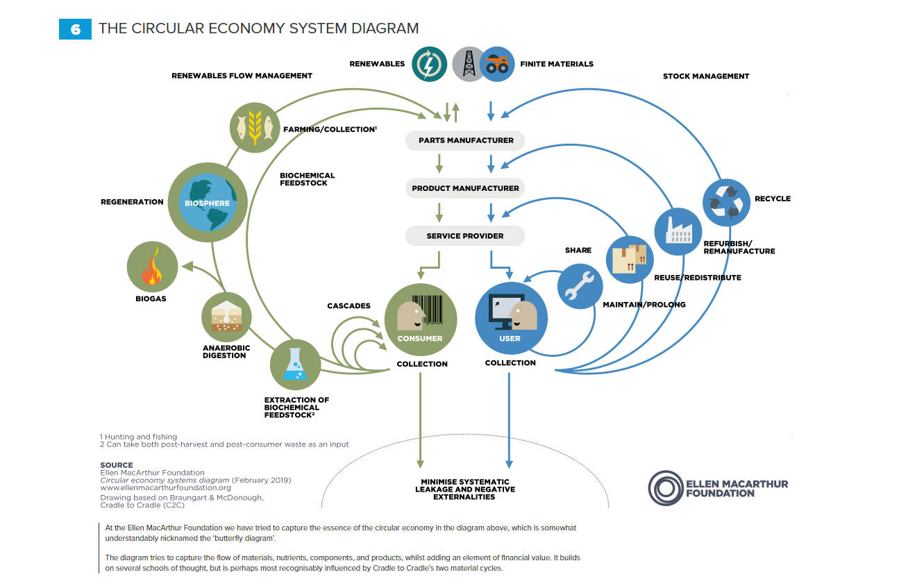 a diagram showing how the circular economy works