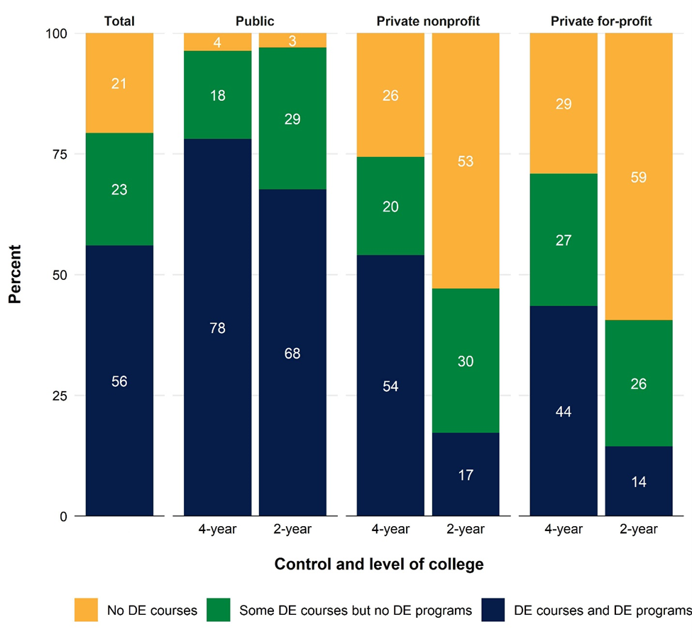 Percentage distribution of colleges, by control, level, and distance education (DE) offerings of college: Academic year 2018–19