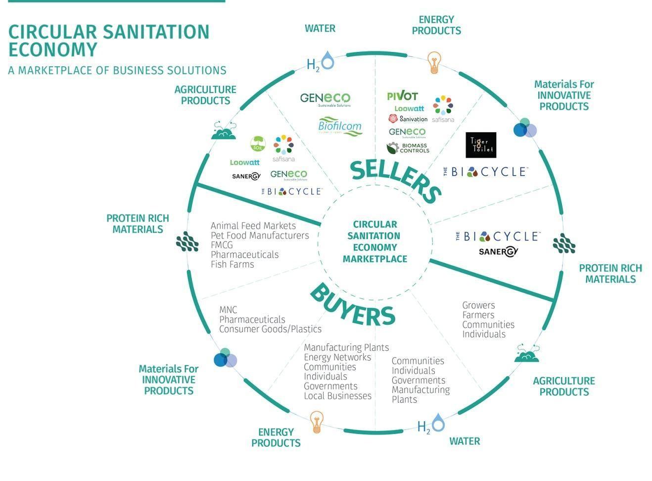 The circular sanitation economy.