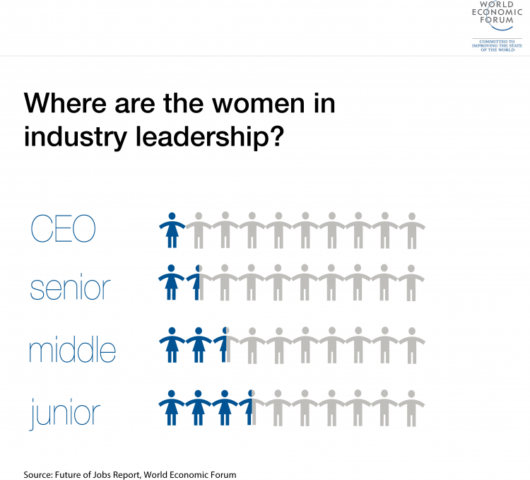 Where are the women in industry leadership
