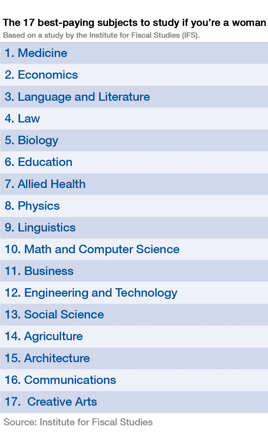 The 17 Best-paying University Subjects To Study If You're