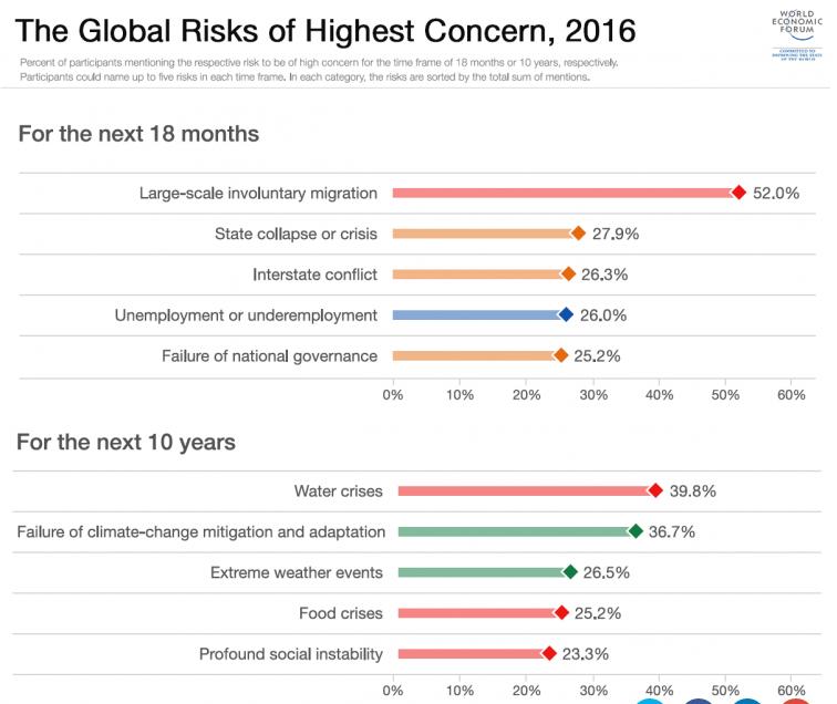 The global risks of highest concern in 2016