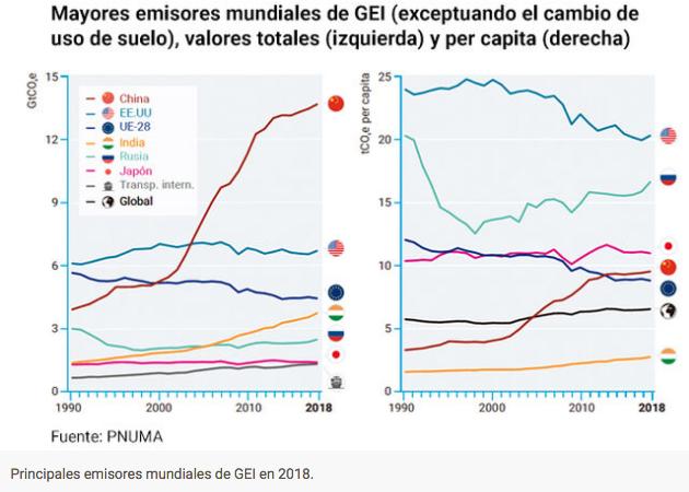 Principales emisores mundiales de GEI en 2018. PNUMA y Eldiario.es
