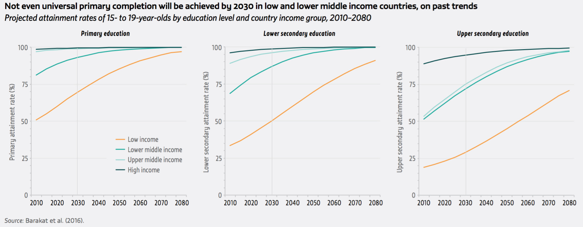 Not even universal primary completion will be achieved by 2030 in low and lower middle income countries, on past trends.