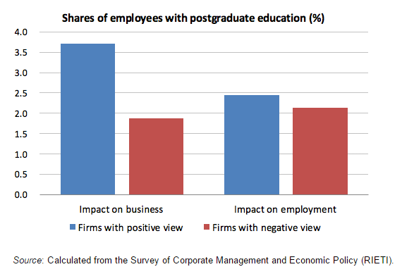 Shares of employees with postgraduate education versus shares of employees with university education that have favorable or unfavorable views on Artificial Intelligence's impact on employment at their firm.