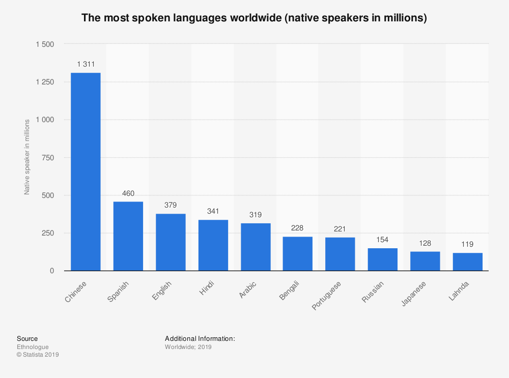 Why Is English The Most Spoken Language In The World World Economic Forum