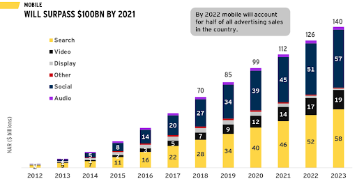 Mobile ad spend is on the move