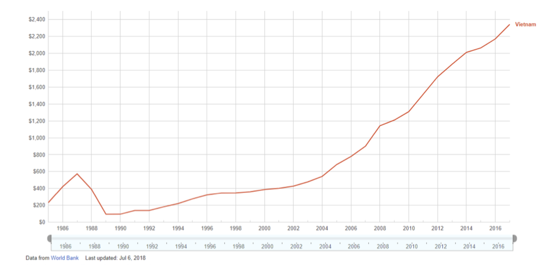 Viet Nam's per capita GDP has increased tenfold over the past 30 years