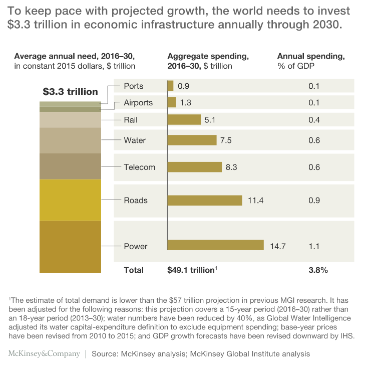 Why infrastructure talk needs to be converted into action | World Economic Forum
