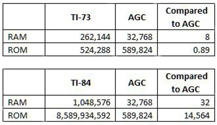 Comparision of TI-73 and TI-84 memory with AGC