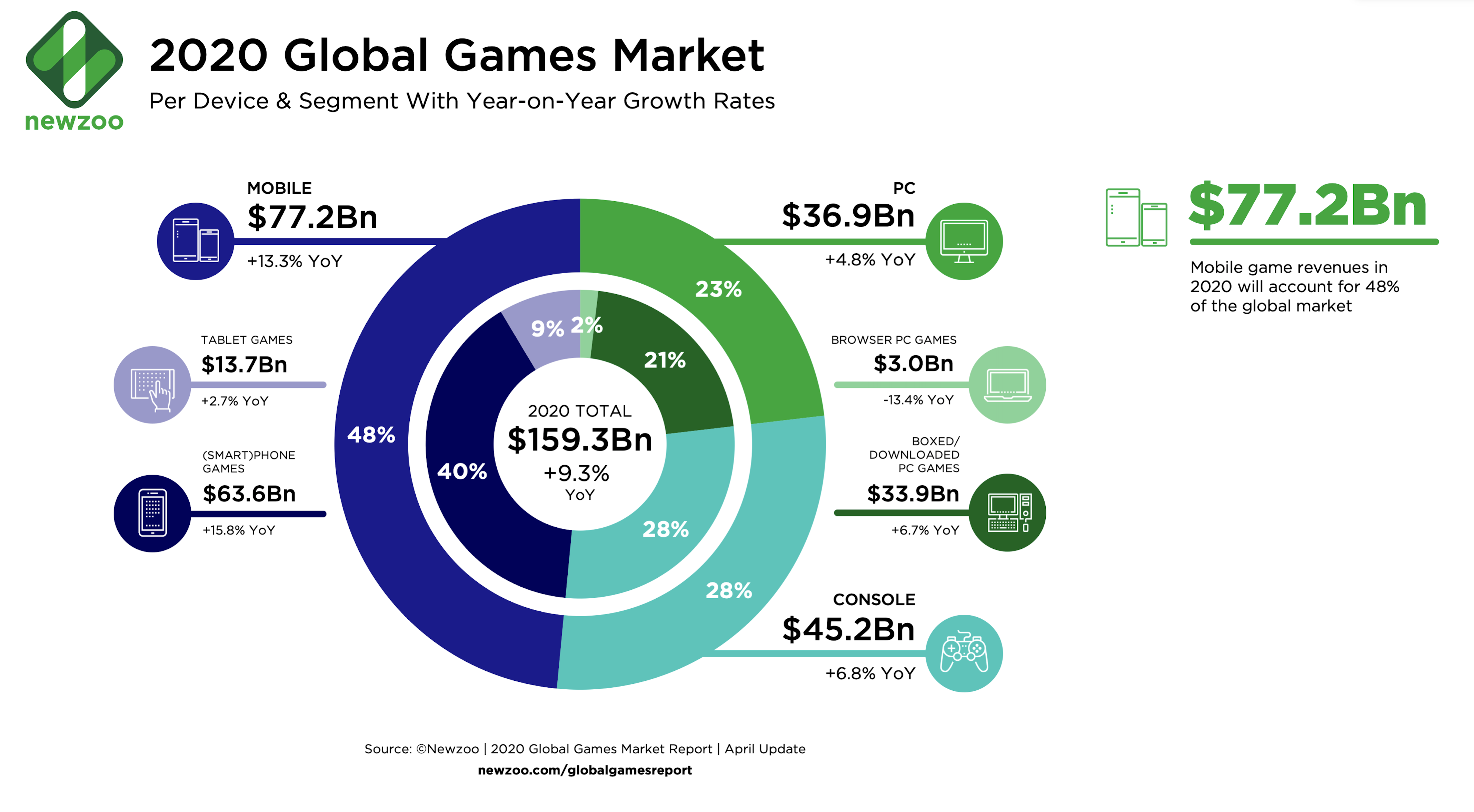 The gaming industry's revenues far outstrip other entertainment sectors