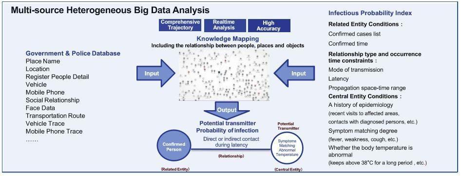 Using big data to fight pandemics