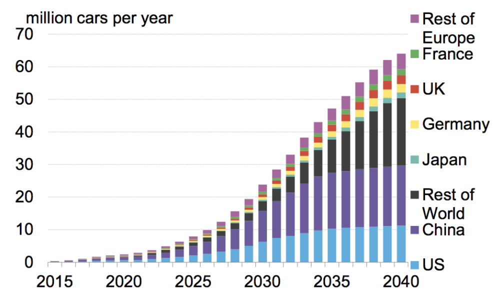 Annual global electric vehicle sales, by market