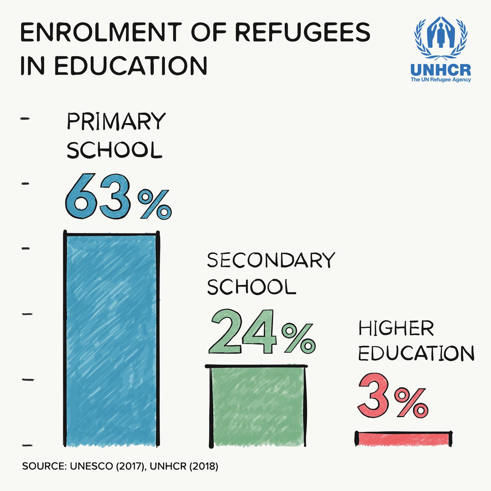 Enrollment of refugees in education